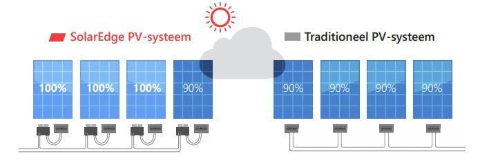 Mvdm Solar Edge Optimalisatie Bij Schaduwen, uw zonnepanelen Specialist